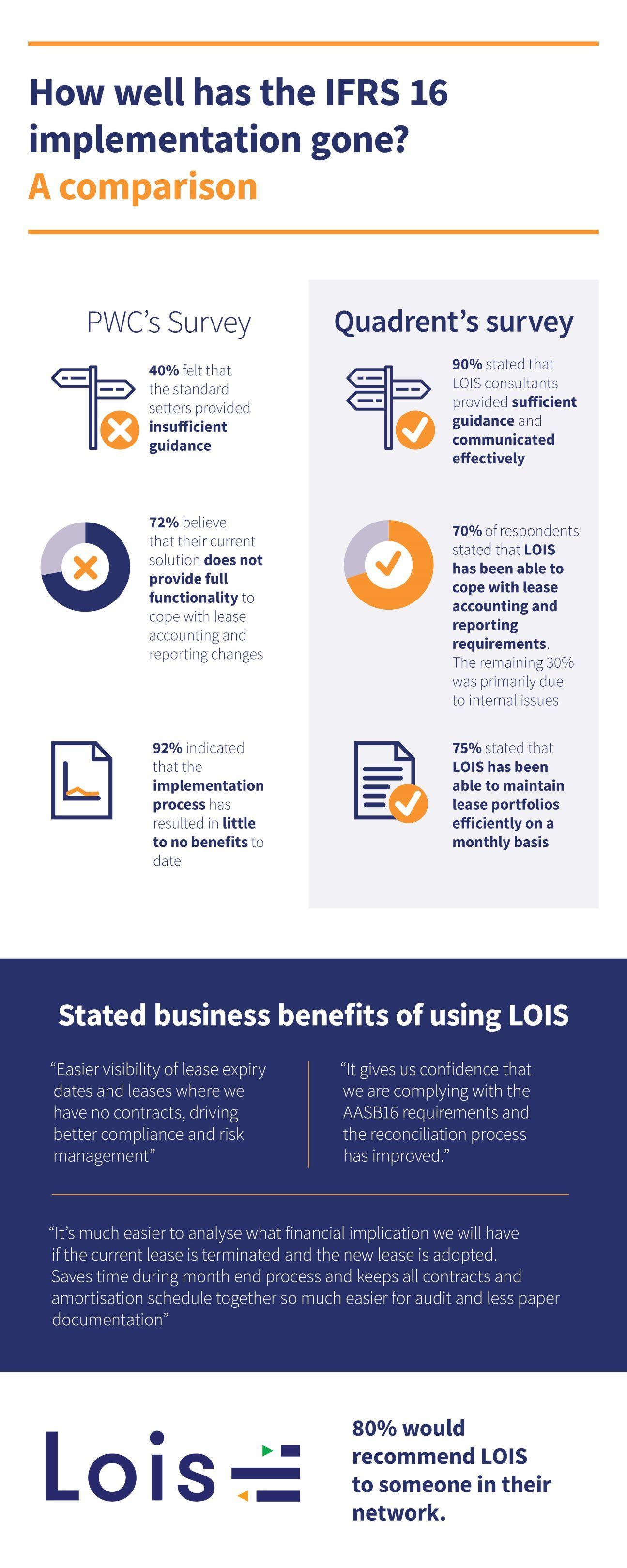 2012 LOIS infographic v2