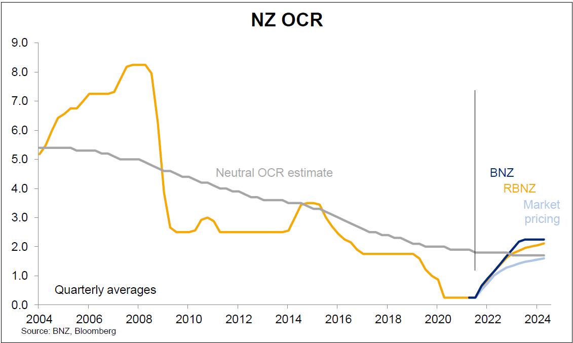 BNZ OCR graph
